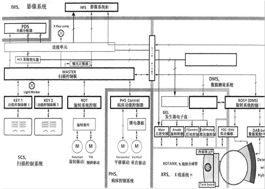 3.电源分配器结构   S0MATOMARCT机的电源是由电源分配器(PDS)提供的。它包括下述元器件:   用于400V电源的保险丝;主电源开关;   输入变压器;供给ACS和IMS400V电源的保险丝   供给高压主逆变器直流电源的电容库。   IMS图像糸统是通过ACS的接线排来得到电源分配器所提供的电源的。它所需要的电源主要是供给SMI-5西门子医用图像糸统的图像控制计算机糸统(ICS)、图像重建计算机糸统(IRS)以及多幅相机等一些输入/输出设备和外部存储设备。  4.
