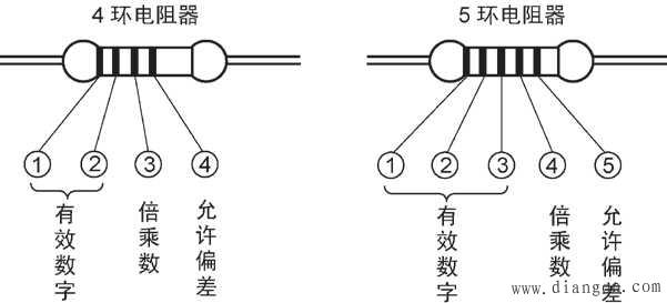 电阻器色环